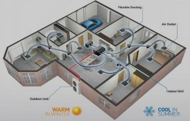 Ducted Refrigeration