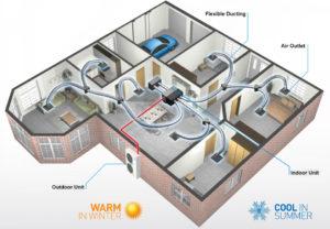 Air conditioning installation Alphington